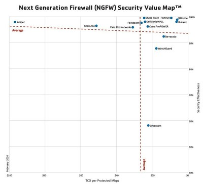 Next Generation Firewall (NGFW) Security Value Map (TM)