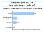 OneStopPlus.com's® New Survey Reveals Online Retailers Offer Best Fashion Selection