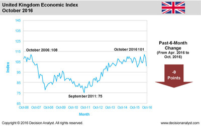 In the past 6 months, the U.K.'s Economic Index has declined from 110 to 101, the largest drop in any nation in Europe.  The Economic Index tends to foreshadow what will happen to U.K.'s economy in the next six to 12 months. Decision Analyst, a global marketing research and analytical consulting firm conducts two economic surveys each month. Its domestic survey is the 25-year-old U.S. Economic Index, which examines economic conditions in the nine Census regions of the U.S. The company also publishes a monthly Global Economic Index, which describes economic conditions in Europe, Asia, and Latin America.