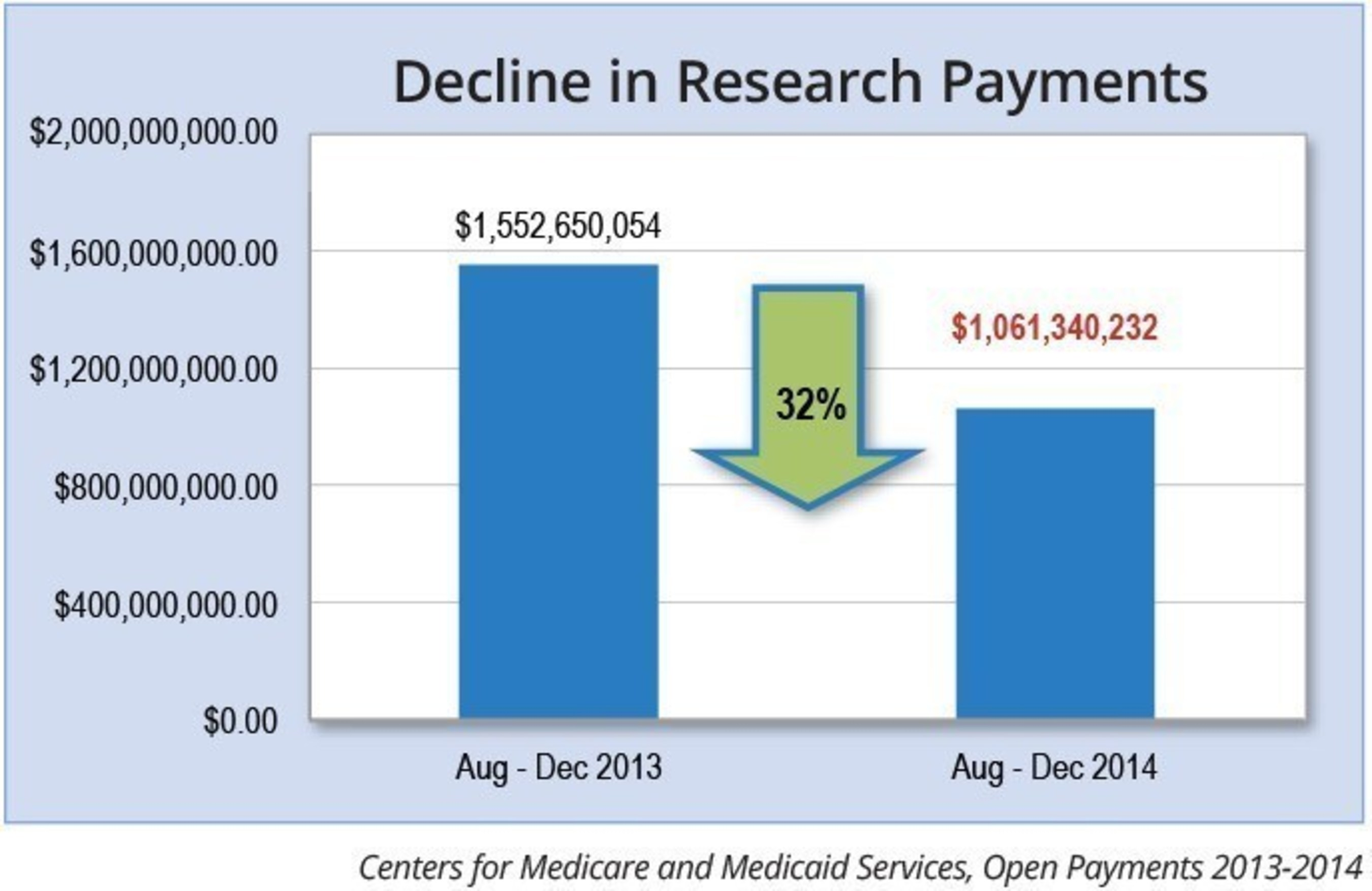 U.S-based clinical research dropped 32 percent in the first year-over-year comparison since Open Payments data started to be collected, according to a new analysis by Life Science Compliance Update newsletter.