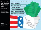 Top Uses for Tax Refunds from Uncle Sam
