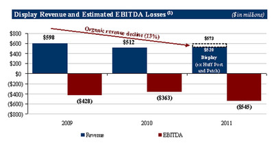 Display Revenue and Estimated EBITDA Losses.  (PRNewsFoto/Starboard Value LP)