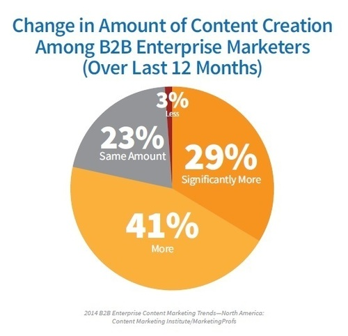 41% of B2B Enterprise Marketers have increased the amount of content creation over the last 12 months.  (PRNewsFoto/Content Marketing Institute)