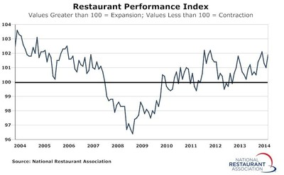 The National Restaurant Association's Restaurant Performance Index posted a solid gain in August.  The RPI - a monthly composite index that tracks the health of and outlook for the U.S. restaurant industry - stood at 101.9 in August, up 1.0 percent from July and its first gain in three months. (PRNewsFoto/National Restaurant Association)