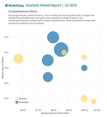 StreetEasy Quarterly Market Report Competition Matrix
