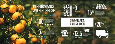 A first look at PepsiCo's 2025 sustainability goals (PRNewsFoto/PepsiCo)