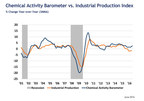 Chemical activity barometer continues solid growth in June; signals higher U.S. business activity through end of the year