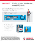 Source: J.D. Power 2015 U.S. Sales Satisfaction Index (SSI) Study