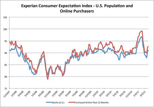 Experian Consumer Expectation Index among Online Purchasers.  (PRNewsFoto/Experian Marketing Services)