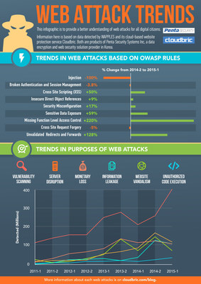 The most dangerous web attack trends for 2015