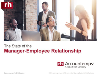 Many employees like their bosses, but managers still have much work to do, according to new research from staffing firm Accountemps.
