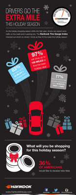 The Hankook Tire Gauge Index Survey found that 36% of Americans would like to receive new tires.