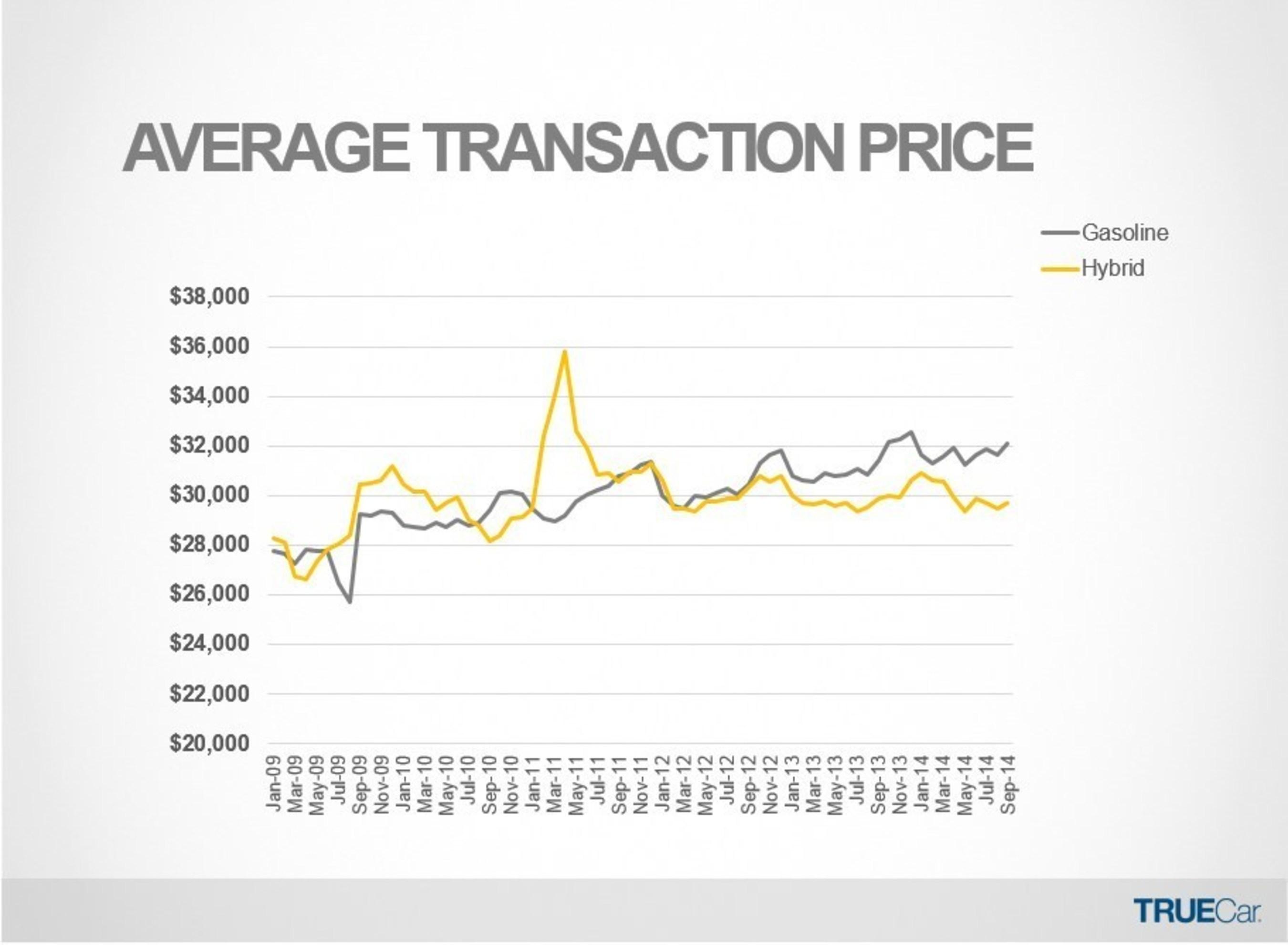 Average Transaction Price