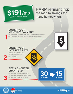 Find out how HARP can be your road to savings. Learn about the monthly and long-term benefits you could get by refinancing through HARP. (PRNewsFoto/FHFA)