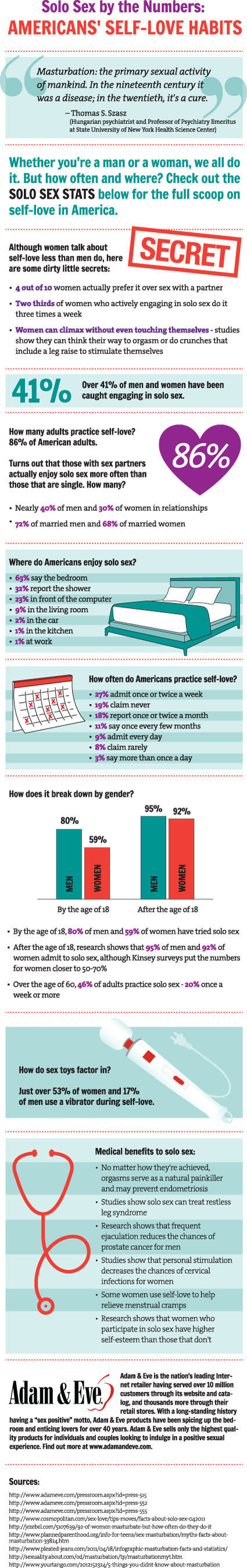 "ADAMANDEVE.COM REVEALS STATISTICS ON ""SELF-LOVE"".  (PRNewsFoto/AdamAndEve.com)"