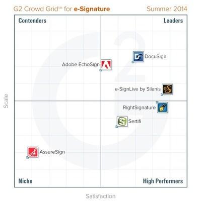 E-Signature Software Review Grid (PRNewsFoto/G2 Crowd, Inc.)
