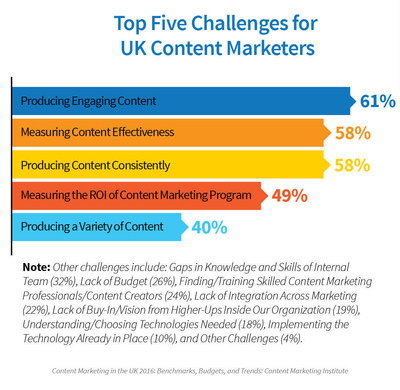 UK Content Marketers Need to Get Back to Basics