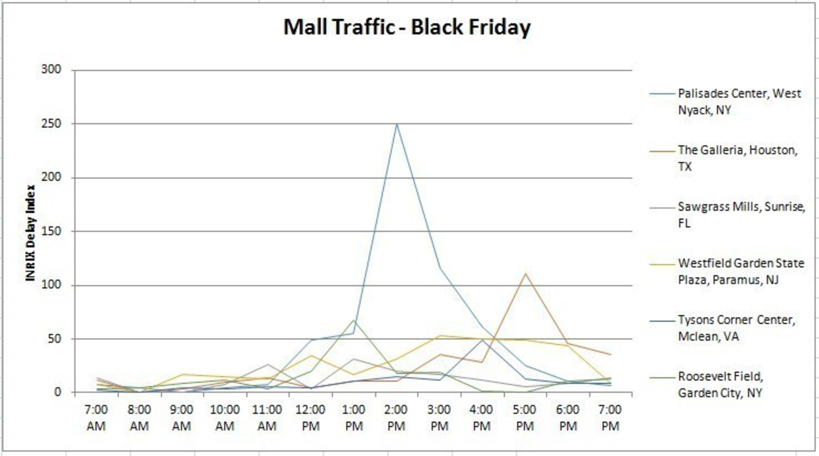 Mall Traffic - Black Friday