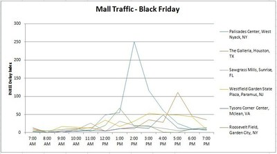 Mall Traffic - Black Friday
