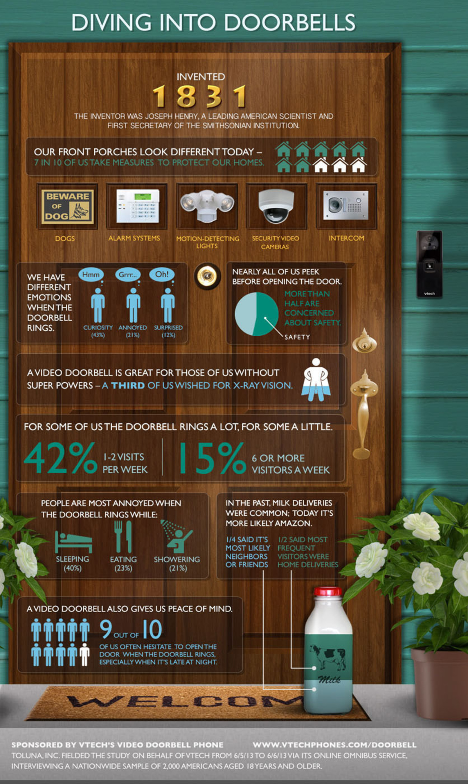 Since the invention of the doorbell in 1831, Americans have had strong and individual reactions to hearing them ring. This infographic dives into the details of those doorbell emotions and into technology we use to address our curiosity and concerns about the front porch.  (PRNewsFoto/VTech Communications, Inc.)