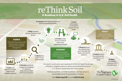 Infographic: The Soil Health Roadmap outlines 10 key steps spanning science, economy and policy priorities to achieve widespread adoption of adaptive soil health systems on more than 50 percent of U.S. cropland by 2025.