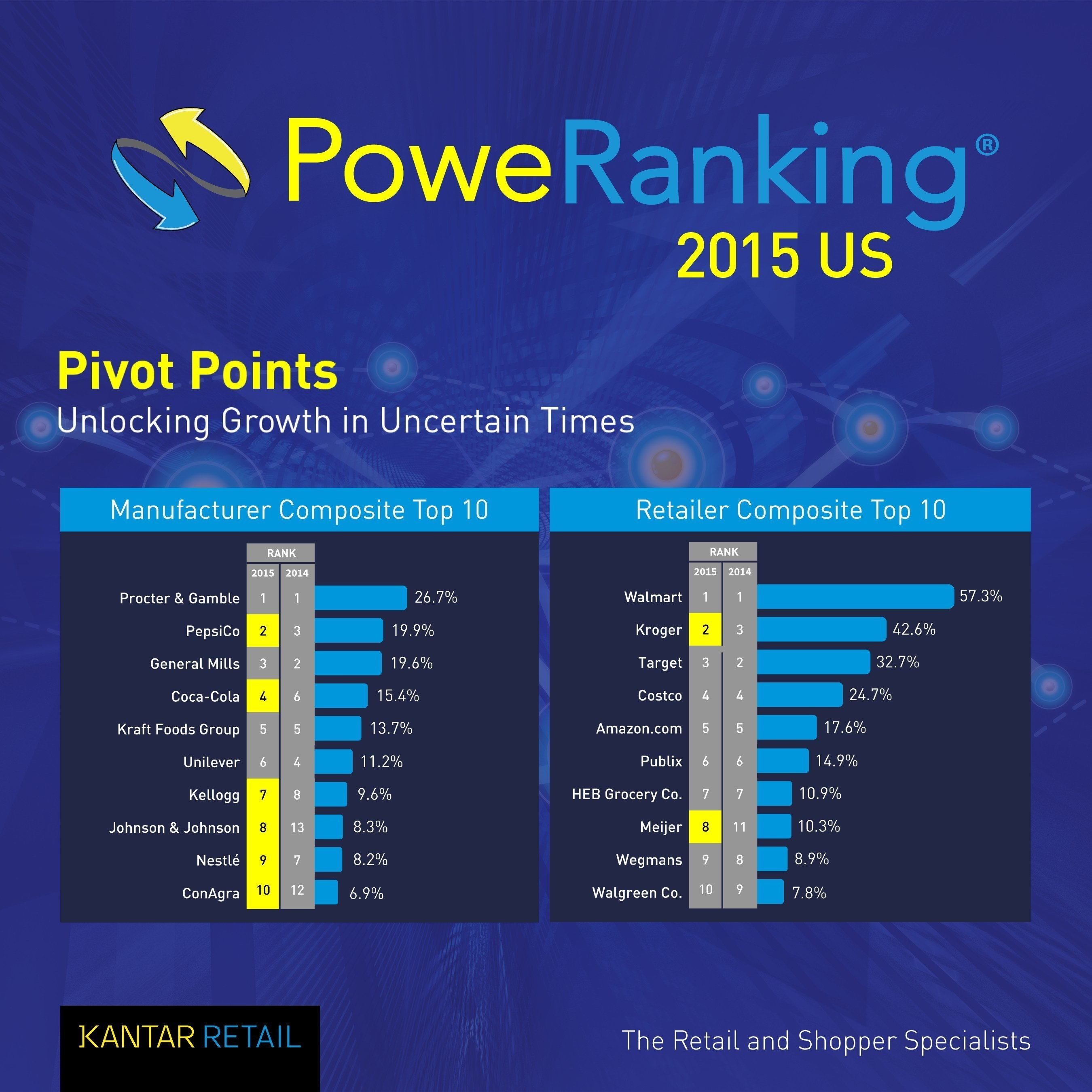 Walmart and P&G Still #1 in Kantar Retail's PoweRanking as Kroger, PepsiCo and General Mills Close in on ...
