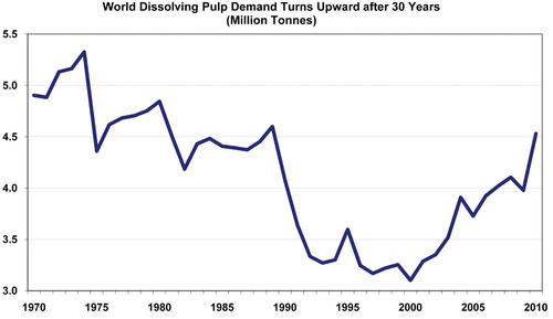 World Dissolving Pulp Demand Recovers to 1990 Pre-Crisis Levels