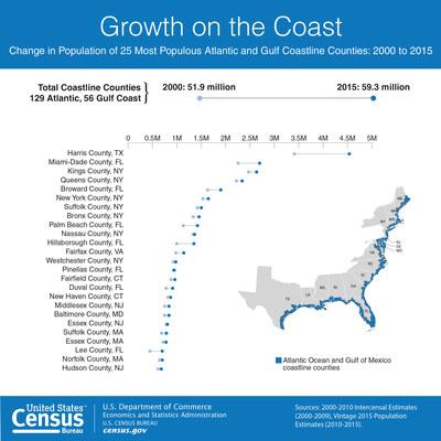 U.S. Census Bureau population estimates show the change in population of the 25 most populous Atlantic and Gulf Coastline Counties from 2000 to 2015