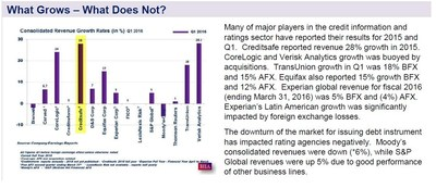 BIIA Business Credit Infofmation Sector Report