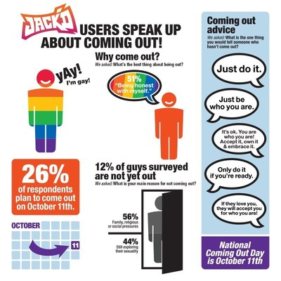 National Coming Out Day falls on October 11th and users of the popular gay app Jack'd speak up on the importance of coming out. (PRNewsFoto/Jack'd)