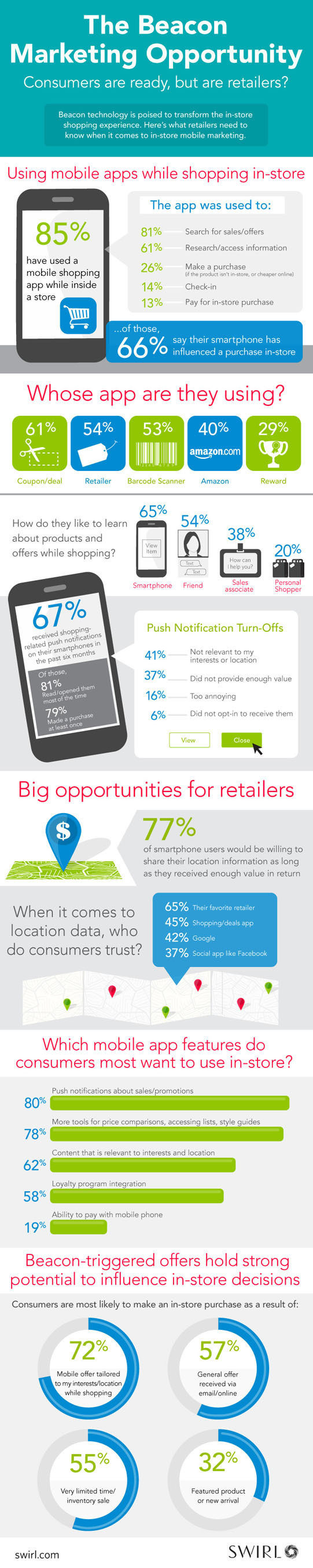 The Beacon Marketing Opportunity: Consumers are Ready, But are Retailers? (PRNewsFoto/Swirl Networks, Inc.) ...
