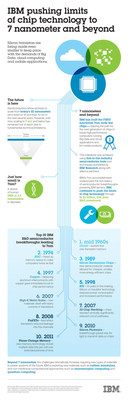 Infographic - IBM Pushing Limits of Chip Technology to 7 nanometer and Beyond