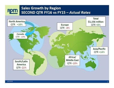RPM Sales Growth by Region - Actual Rates