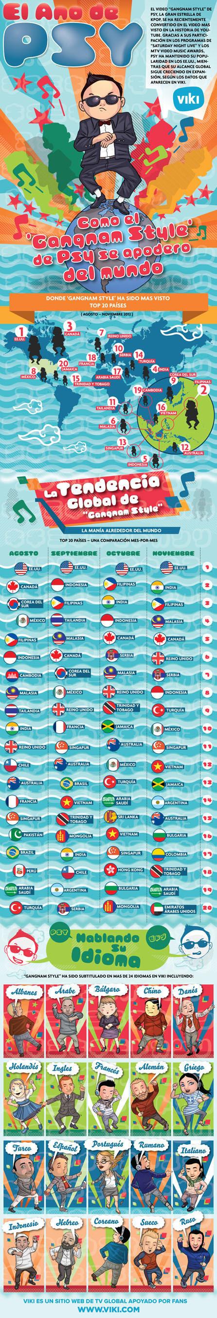Viki, el sitio de TV global impulsado por los fans, publico en el dia de hoy una infografia que revela el modo ...