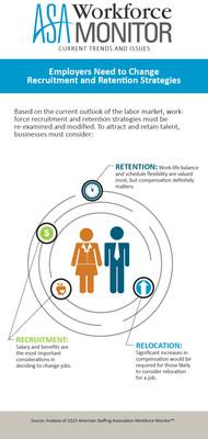 Employers need to change recruitment and retention strategies