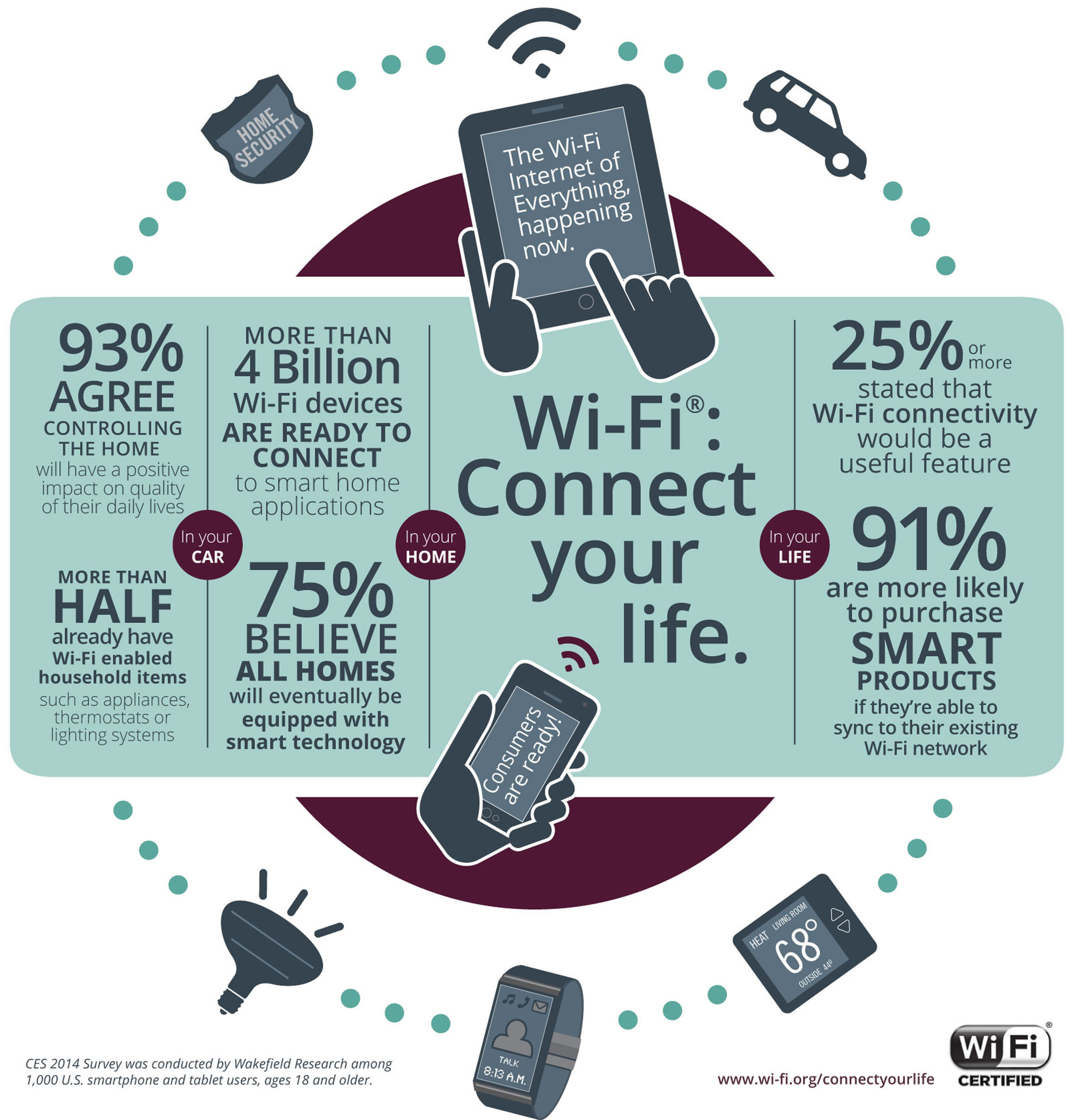 Wi-Fi(R) connectivity increases purchase likelihood for smart home devices. (PRNewsFoto/Wi-Fi Alliance) ...