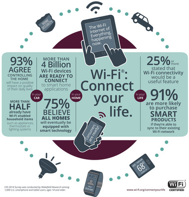 Wi-Fi(R) connectivity increases purchase likelihood for smart home devices.  (PRNewsFoto/Wi-Fi Alliance)