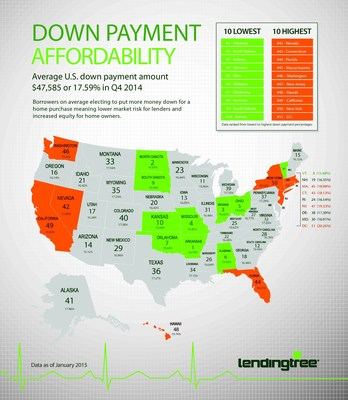 Average Down Payments Continue to Rise: The average down payment on conventional loan offers made to LendingTree borrowers in Q4 was $47,585, or 17.59% of the loan amount