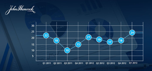 Investor Sentiment Index Reaches a Record High in First Quarter of 2013