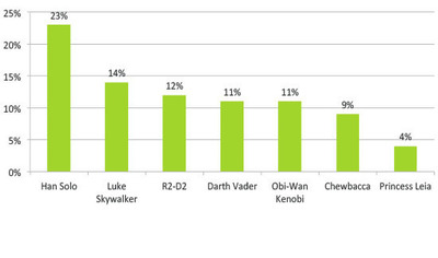 Most Popular Star Wars Characters Amongst Fans (PRNewsFoto/YouGov)