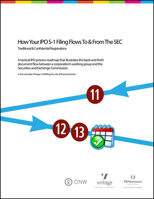 Download this whitepaper to graphically understand the back-and-forth review process an IPO has ~ when filing their S-1 ~ with the SEC.