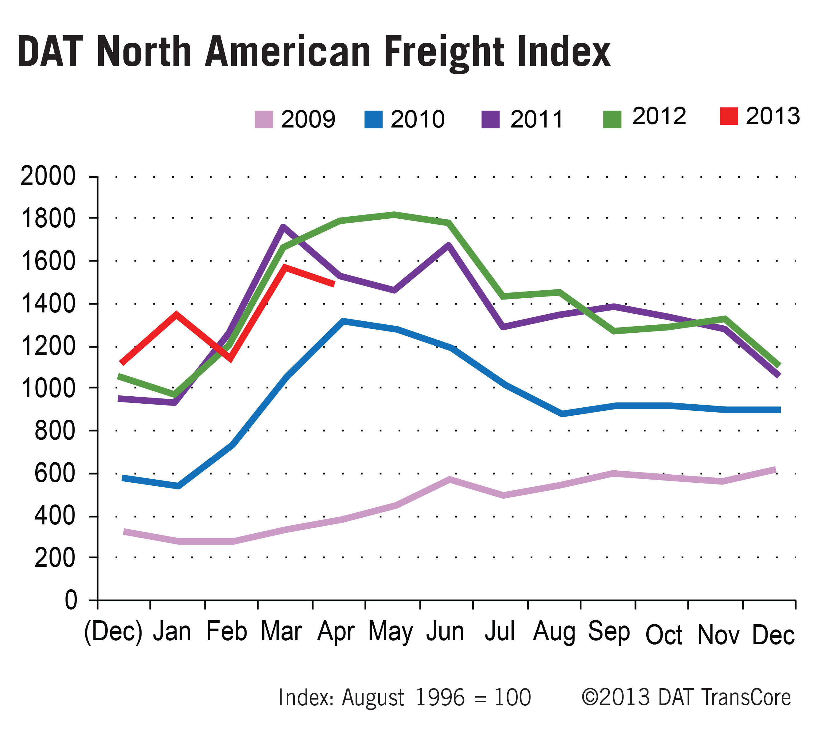 DAT North American Freight Index Reports Spot Market Decline - Weather a Factor