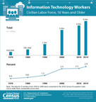 Number of Information Technology workers in the civilian labor force
