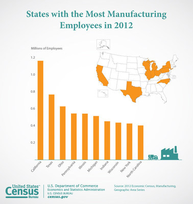 "According to the first local area data from the 2012 Economic Census, California led all states in manufacturing employment in 2012; the majority of top 10 manufacturing employment states are in the ""Rust Belt""."