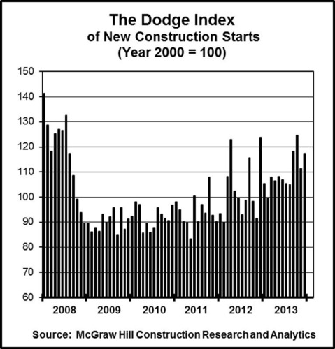 The Dodge Index of New Construction Starts. (PRNewsFoto/McGraw Hill Construction) (PRNewsFoto/MCGRAW HILL CONSTRUCTION)