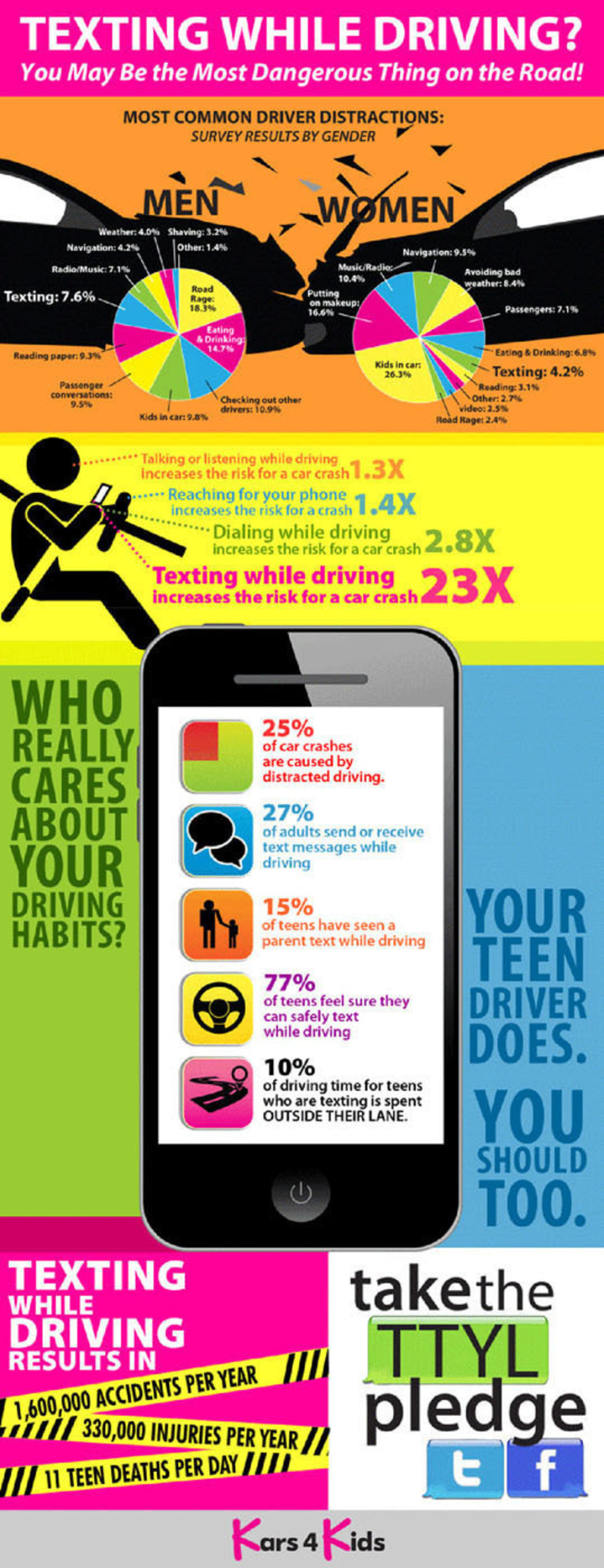 New Survey Indicates Most US Drivers Are Aware Of The Dangers Of Texting And Driving Yet Many Do It