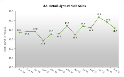 U.S. Retail SAAR-November 2014 to November 2015 (in millions of units). Source: Power Information Network (PIN) from J.D. Power