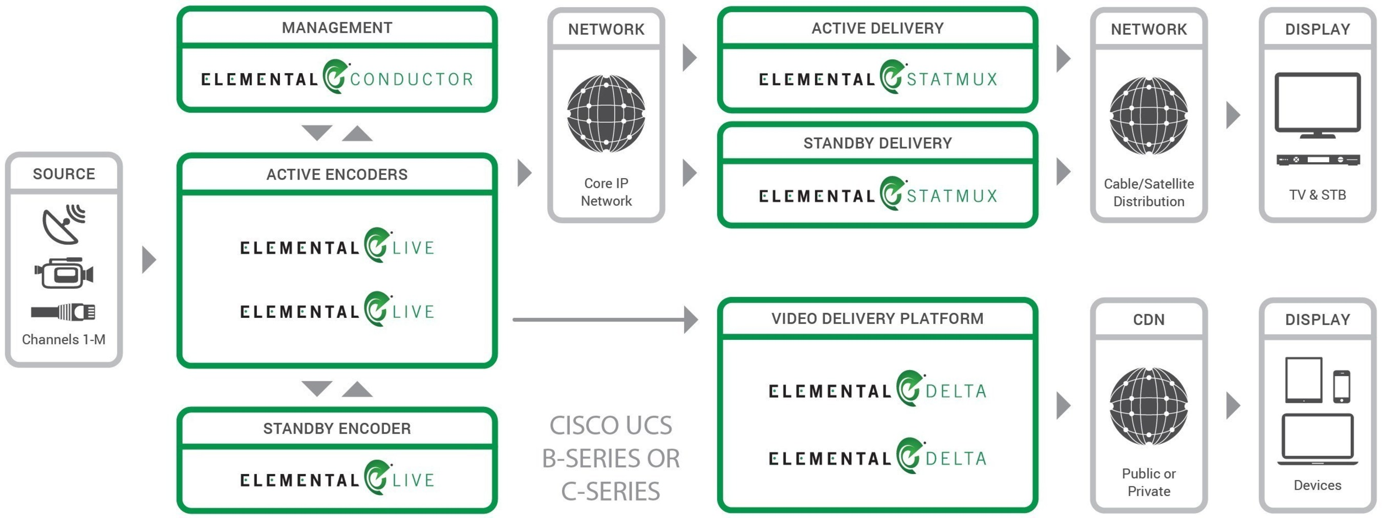 Elemental Accelerates Software-Defined Video Momentum at NAB 2015