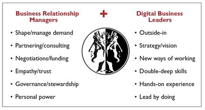 Digital leadership builds on top of the traditional BRM function (PRNewsFoto/Leading Edge Forum (LEF))