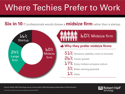 Where do tech professionals want to work? A new survey by Robert Half Technology reveals that 60 percent of techies favor a midsize company and 24 percent would choose to make their living at a large firm. Only 16 percent polled said they would seek out work at a startup.